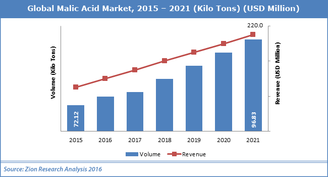 Global Malic Acid Market