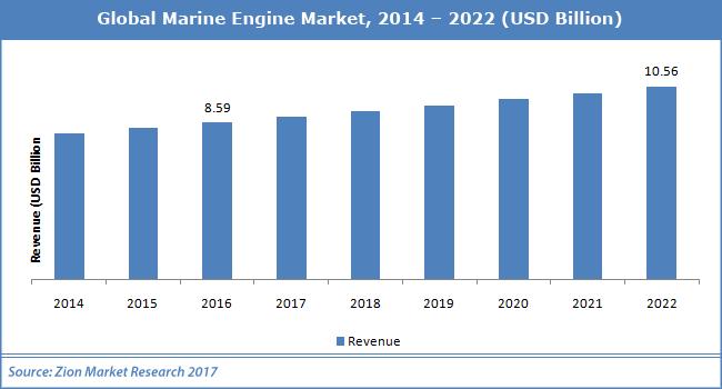 Global-Marine-Engine-Market.png