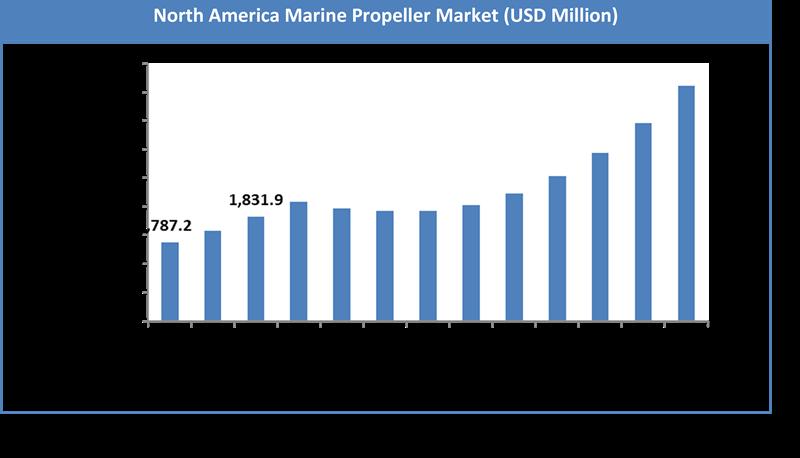 Global Marine Propeller Market Size