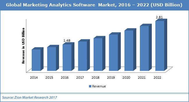 Global Marketing Analytics Software Market Size Worth USD 2.81 Billion by  2022