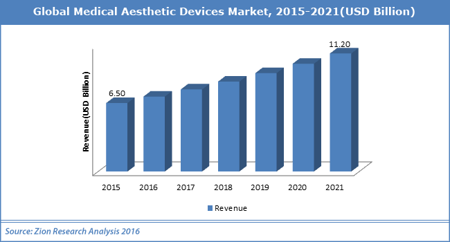 aesthetic devices market to 2017 by [115 pages report] check for discount on global aesthetic devices sales market report 2017 report by qyresearch group in this report, the global aesthetic devices.