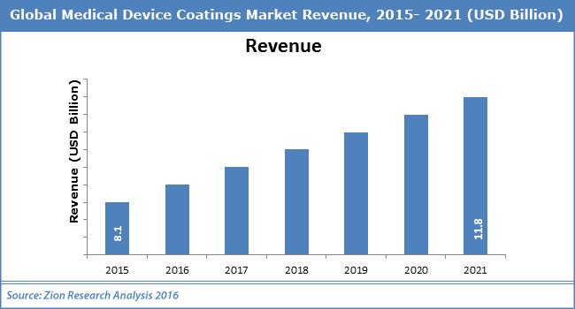 Global Medical Device Coatings Market
