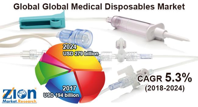 Global Medical Disposables Market