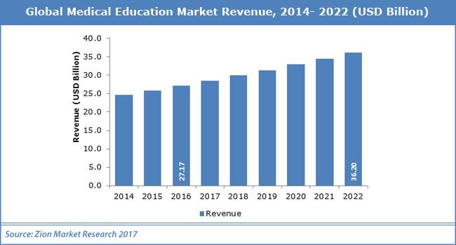 Global-Medical-Education-Market