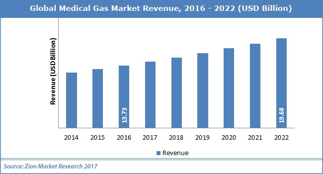 Global-Medical-Gas-Market.png