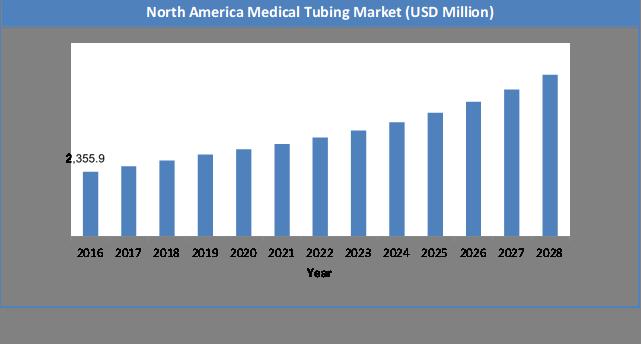 Global Medical Tubing Market Size