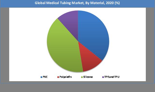 Global Medical Tubing Market Share