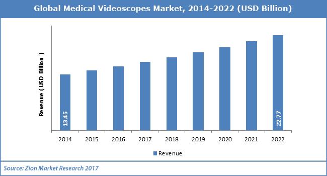 Global-Medical-Videoscopes-Market