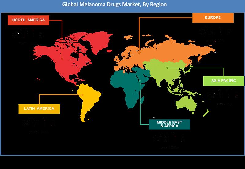 Global Melanoma Drugs Market Regional Analysis