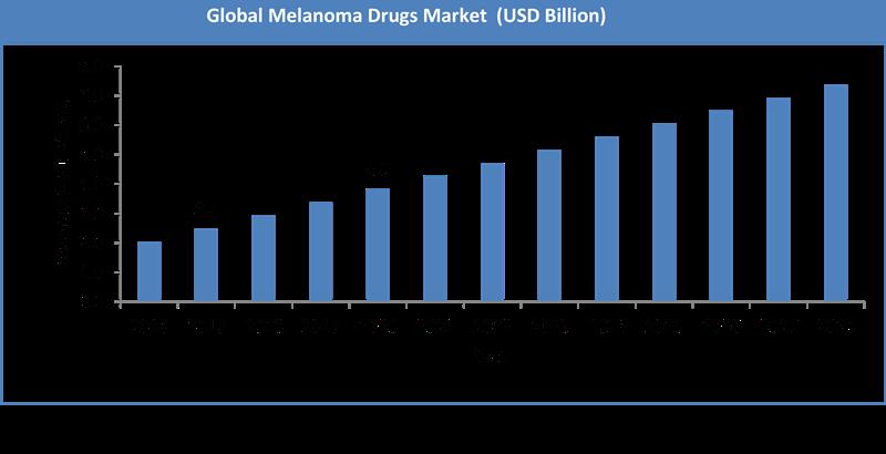 Global Melanoma Drugs Market Size