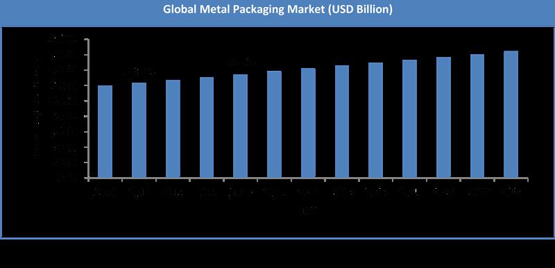 Global Metal Packaging Market Size