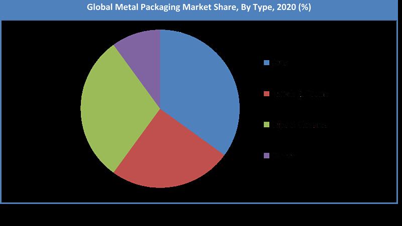 Global Metal Packaging Market Share