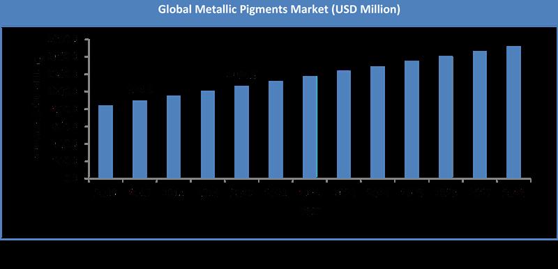 Global Metallic Pigments Market Size