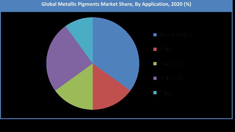 Global Metallic Pigments Market Share