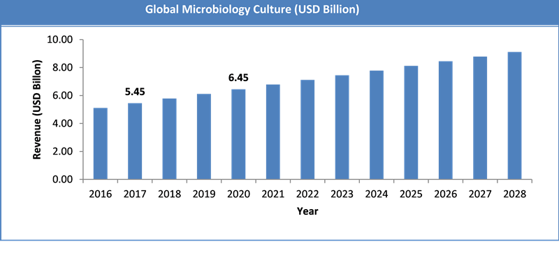 Global Microbiology Culture Market Size