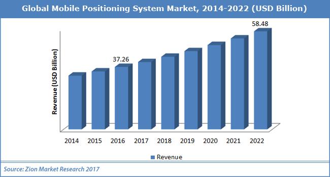 Global-Mobile-Positioning-System-Market.png