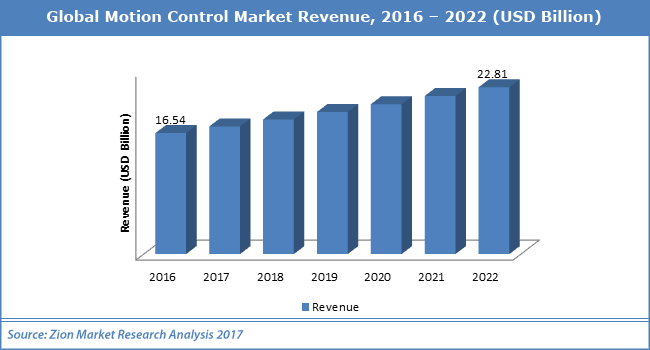 Global-Motion-Control-Market