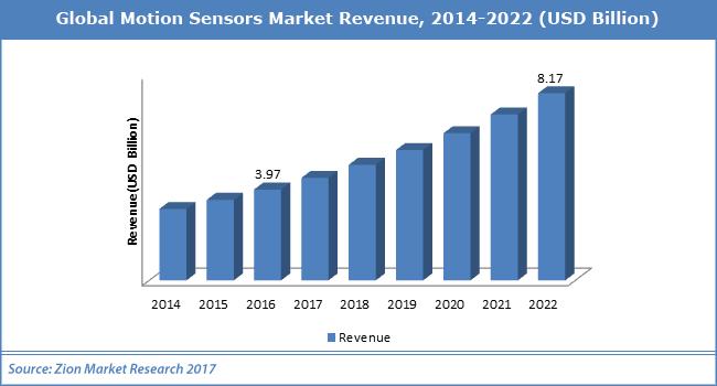 Global-Motion-Sensors-Market