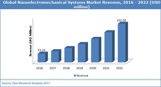 Global-Nanoelectromechanical-Systems-Market