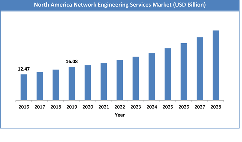 Global Network Engineering Services Market Size