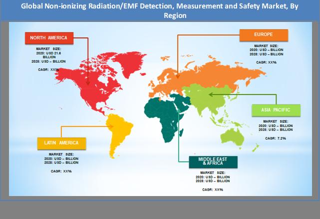 Global Non-ionizing Radiation/EMF Detection, Measurement and Safety Market Regional Analysis