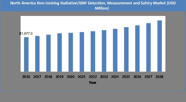 Global Non-ionizing Radiation/EMF Detection, Measurement and Safety Market Size