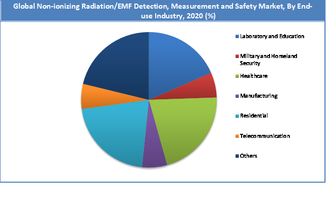 Global Non-ionizing Radiation/EMF Detection, Measurement and Safety Market Share