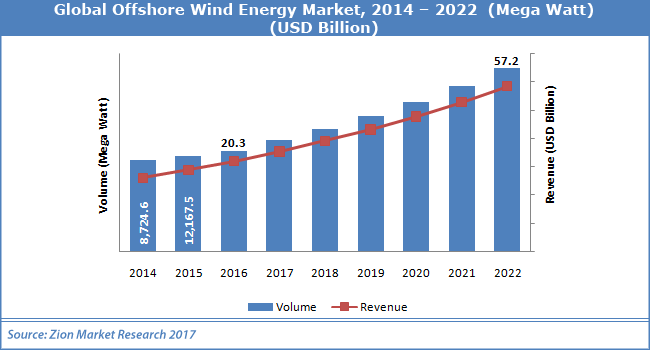Global-Offshore-Wind-Energy-Market