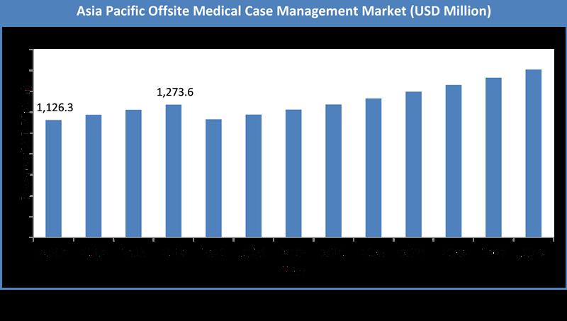 Global Offsite Medical Case Management Market Size