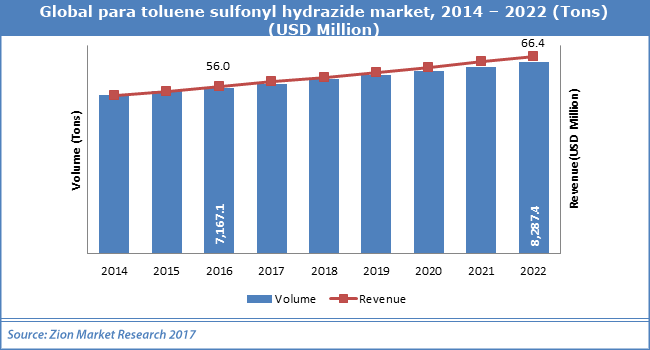 Global-para-toluene-sulfonyl-hydrazide-market