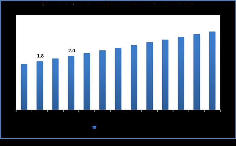 Global Payment Service Provider Market Size