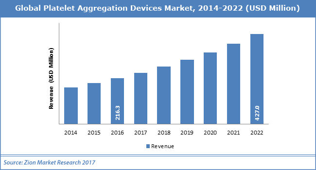 Global-Platelet-Aggregation-Devices-Market