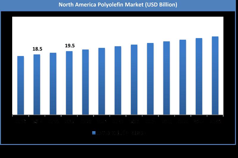 Global Polyolefin Market Size
