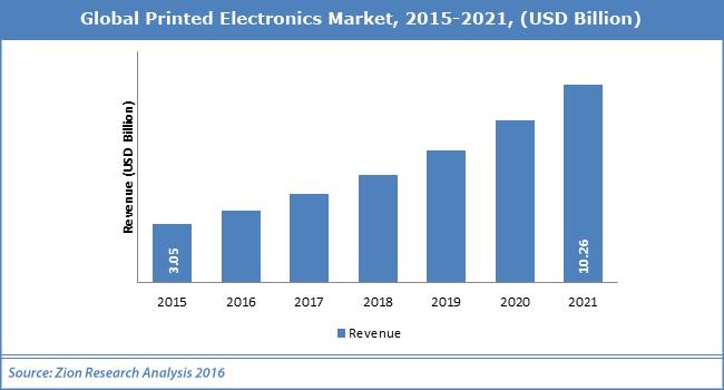 Global Printed Electronics Market