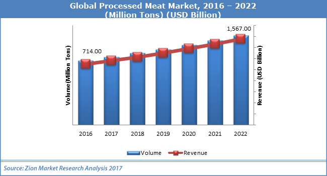 Global-Processed-Meat-Market