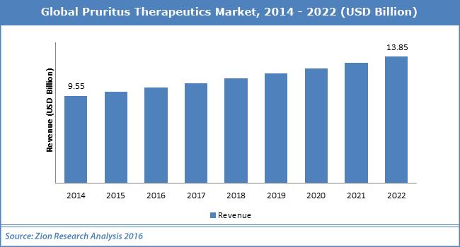 Global Pruritus Therapeutics Market