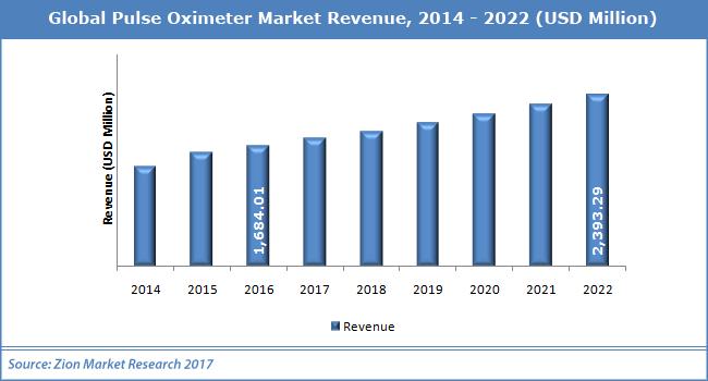 Global-Pulse-Oximeter-Market.png