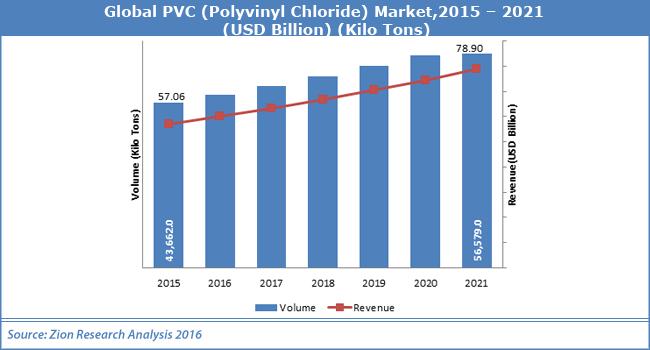 Global PVC Market