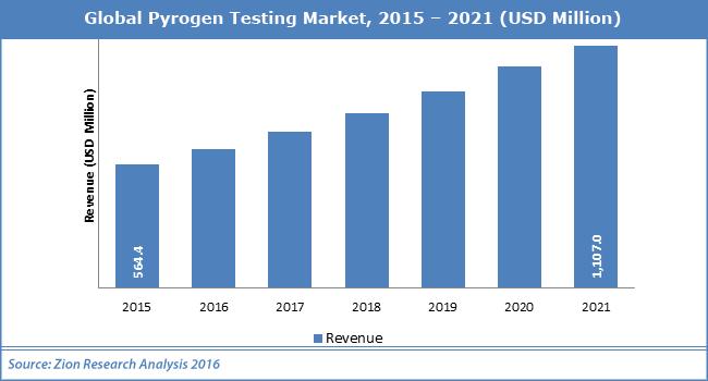 Global Pyrogen Testing Marke