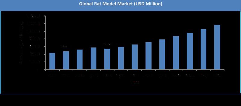 Global Rat Model Market Size