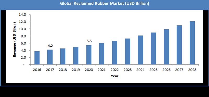 Global Reclaimed Rubber Market Size