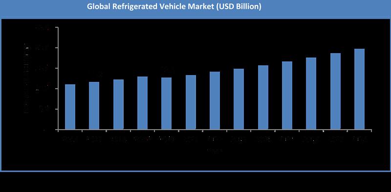 Global Refrigerated Vehicle Market Size
