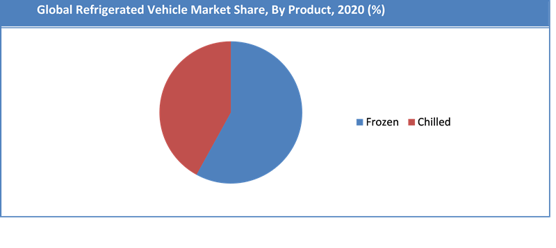Global Refrigerated Vehicle Market Share