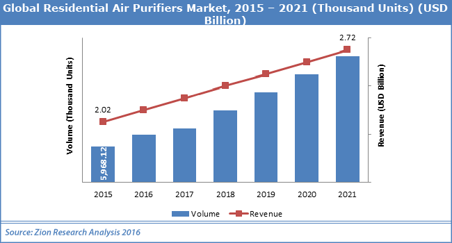 U S Residential Air Purifiers Market By Type Application