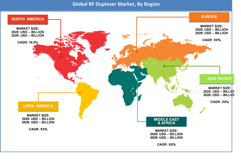 Global RF Duplexer Market Regional Analysis
