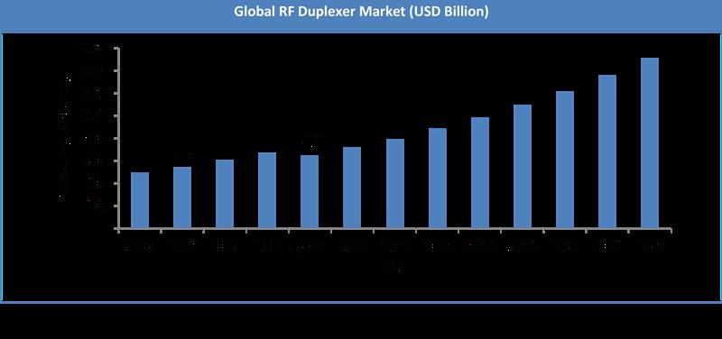 Global RF Duplexer Market Size