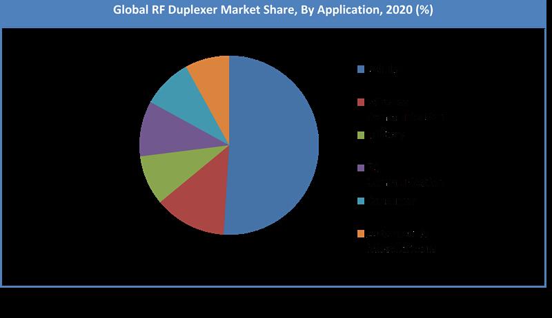 Global RF Duplexer Market Share