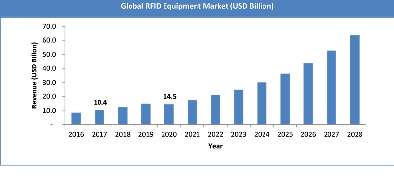 Global RFID Equipment Market Size