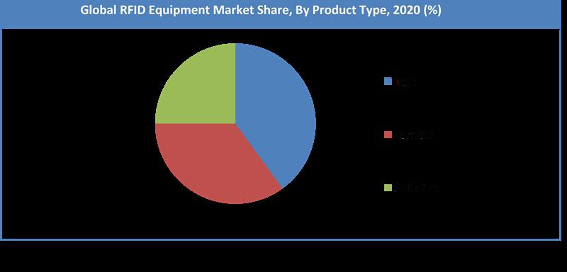 Global RFID Equipment Market Share