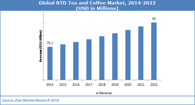 Global-RTD-Tea-and-Coffee-Market.png